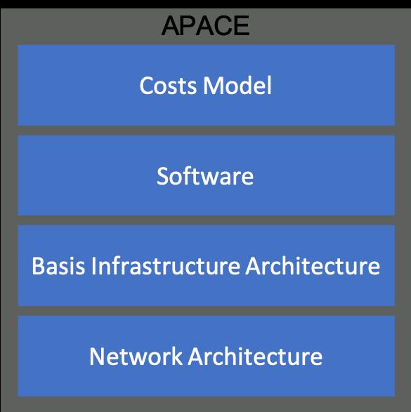 apace generiek v1.0